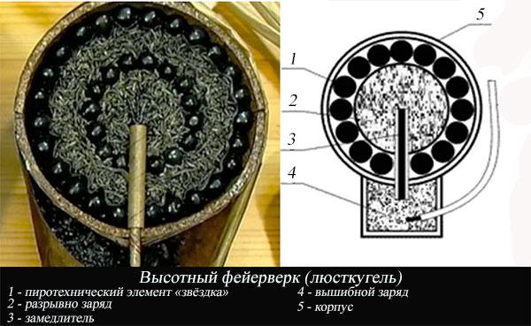 Устройство салюта, фейерверка (люсткугель)